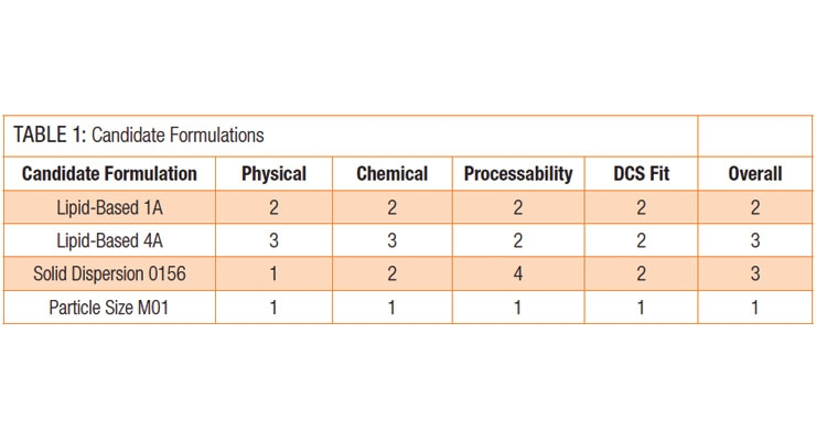 Formulating Candidates  with Bioavailability Issues
