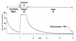 Cycle Parameters For Decontaminating A Biological Safety Cabinet Using H2O2 Vapor