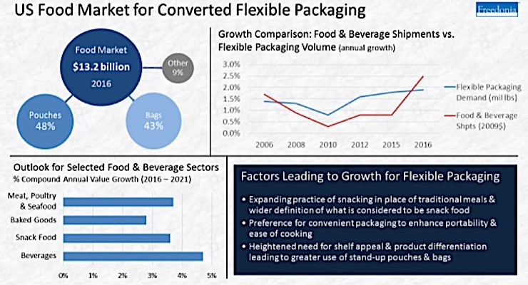 The Freedonia Group releases study on flexible packaging