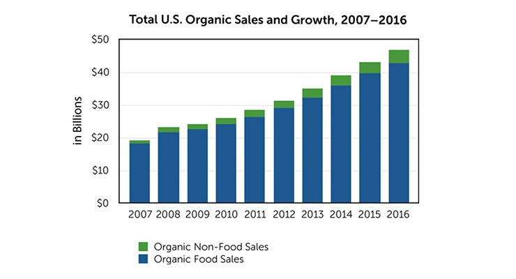 Organic Sales Reach $47 Billion in U.S.