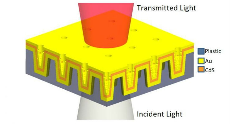 Schematic illustration of the multilayer nanoLCA (ML-nanoLCA) shows the multilayer structure and direction of illumination. Image courtesy of University of Illinois at Urbana-Champaign.