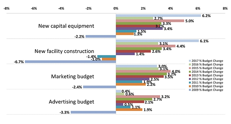 budgets in manufacturing companies Budgeting and forecasting software: compare leading budgeting and  budget  maestro is suitable for a host of industries, including manufacturing.
