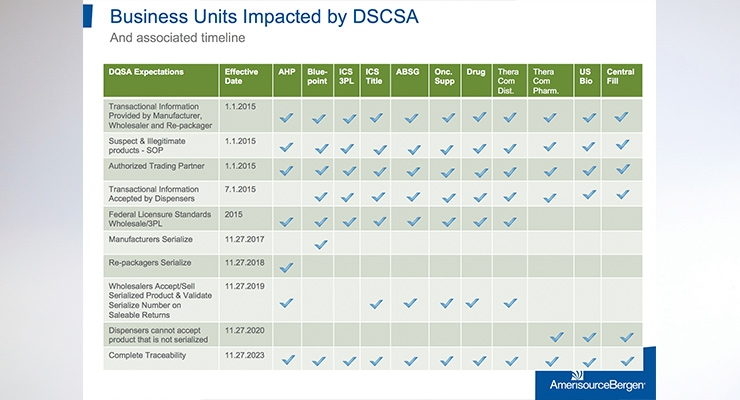 The Standards Heard Round the World: DSCSA Legislation and the Global Supply Chain