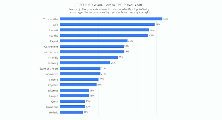 Personal Care Poll Reveals Consumer Insights