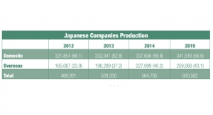 Offshore Production Trends of Japanese Nonwovens Producers
