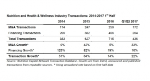 Nutrition, Health & Wellness Industry Builds on Record Transaction Activity