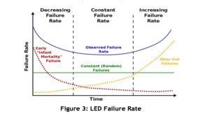 UV LED System Lifetime