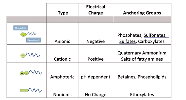 Table 1. Wetting and dispersing agents – chemical types.