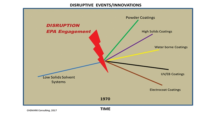 Disruptive Events & Innovation  In Coatings & Paints