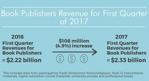 Book Publishers Revenue fror First Quarter of 2017