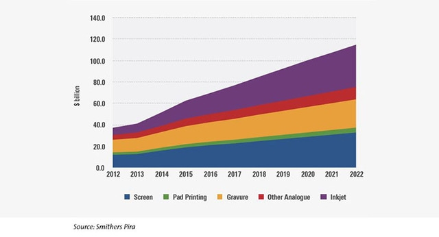 Functional and Industrial Printing Market to Grow to $114.8 Billion by 2022