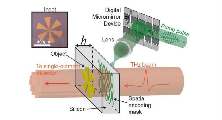 To enable high resolution terahertz imaging, the researchers used a digital micromirror device to project laser light onto a silicon wafer in a specific pattern. When a terahertz beam passes through the wafer, a computer can reconstruct an image of the object based on the pattern of terahertz light detected. The inset shows an optical image of the test target (gold pinwheel) on a 6-mm thick silicon wafer. Image courtesy of Rayko Stantchev, University of Exeter.