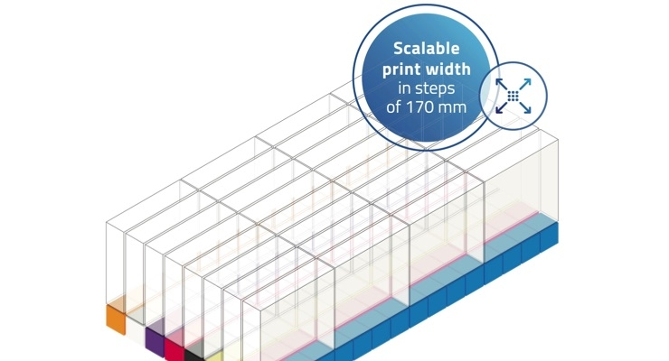 The individual clusters can be combined into a modular, scalable matrix, each row a new color, each additional cluster an extension of the printing width by 170 mm.
