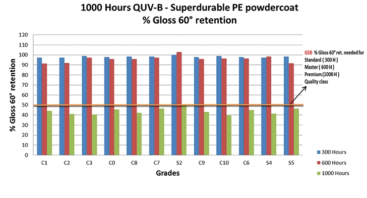 Figure 3a. 1000 h QUV-B – superdurable PE powdercoat.
