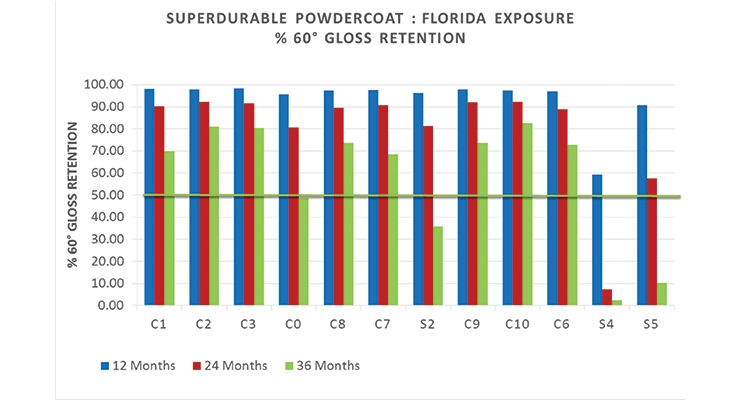 Figure 3c. Superdurable powdercoat – Florida exposure.