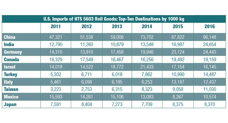 Data Show U.S. Imported More Nonwoven Roll Goods Last Year than it Exported