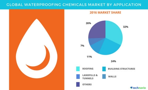 Waterproofing Chemicals Market Forecasts, Segments by Technavio