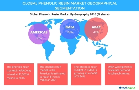 Phenolic Resin Market Segments and Forecast by Technavio