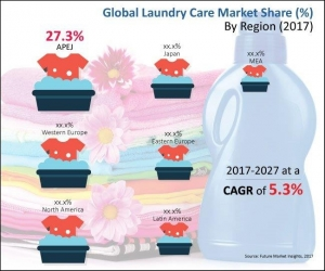 Global Laundry Care Sales Boast 5.3% CAGR