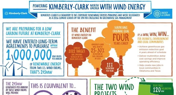 K-C's Wind Energy Deal Broken Down