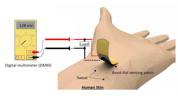 The paper-based device attaches directly to skin, wicks sweat to a reservoir where chemical energy is converted to electrical energy, and monitors glucose without external power and sophisticated readout instruments. All images courtesy of Seokheun Choi.