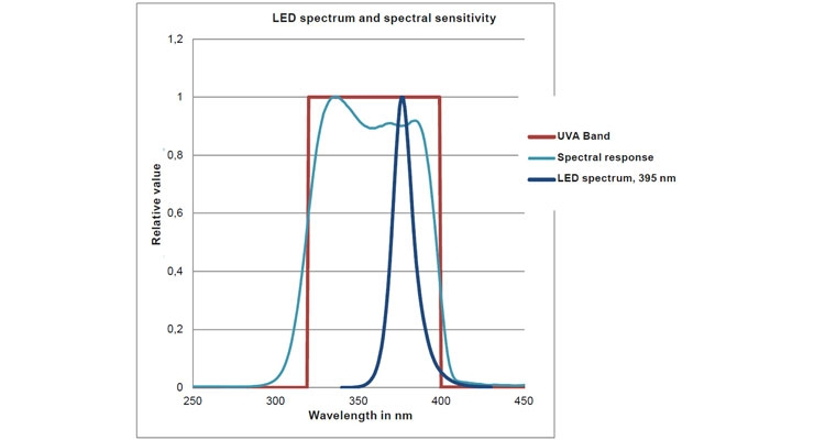Clearing confusion when comparing UV LED curing systems