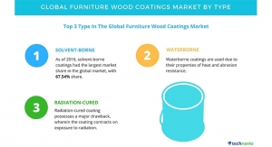 Furniture Wood Coatings Market - Segmentation Analysis and Forecasts by Technavio
