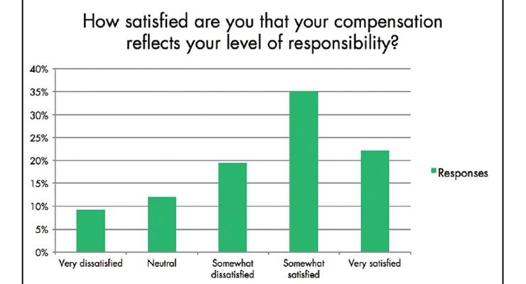 Compensation Conundrum: MPO