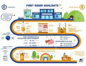 FINAT Radar explores latest label industry trends