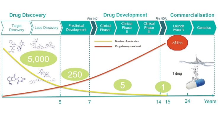 FIGURE 1. It costs more than a billion U.S. dollars to bring a drug from the discovery stage to commercialization and only about 1 in 5,000 new drug candidates make it through the whole process to become a marketable product. However, the reward is worth the risk.