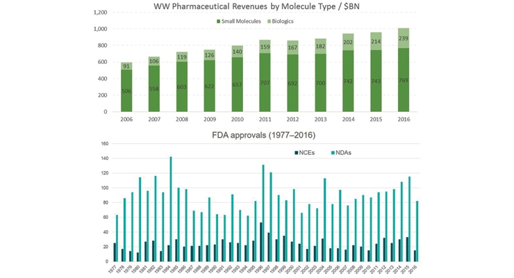 FIGURE 2. Although the number of new drug approvals per year fluctuates, there is a constant supply of new products to the market.