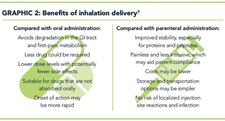 The Future of Inhaled Medications and Inhalation Technology