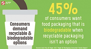 APP examines consumer behavior and attitudes toward sustainability