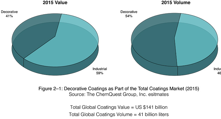 Exterior Decorative Coatings Market