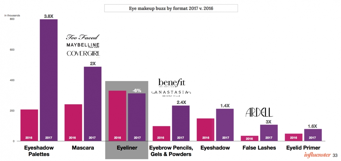 What's Trending in Eye Color?