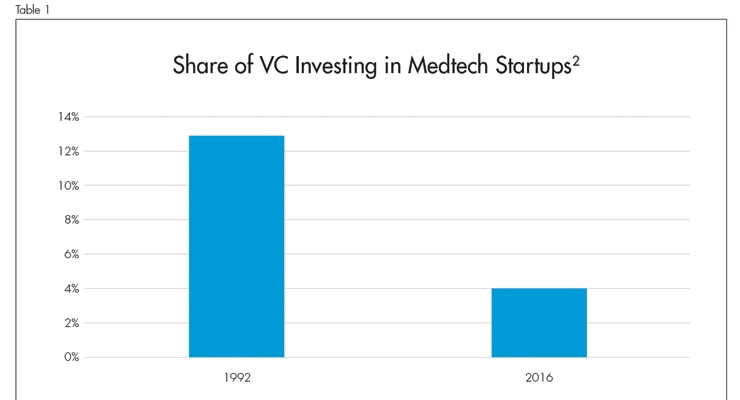 Market pressures have squeezed early stage medtech innovation your the share of venture capital vc investment in medtech companies declined from 13 percent in 1992 to 4 percent in 2016 table 1 fandeluxe Choice Image