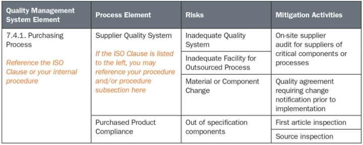 A Risk Based Approach To Qms Iso 134852016 Requirements Covering