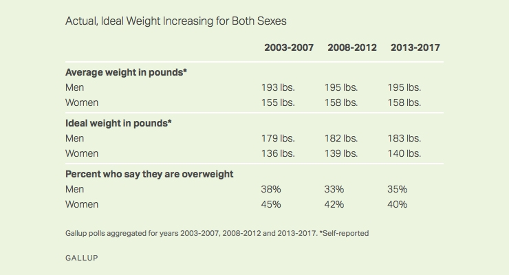 Gallup Poll Finds Fewer Americans Consider Themselves Overweight