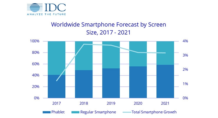 Phablets to Overtake Regular Smartphone Shipments by 2019