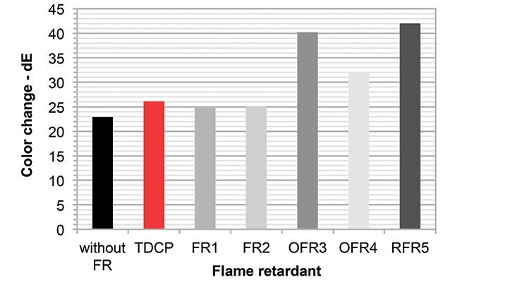 FIGURE 6: Polyether foam with 6 php flame retardant – change in color after aging for 3 hours at 356 °F/180 °C.