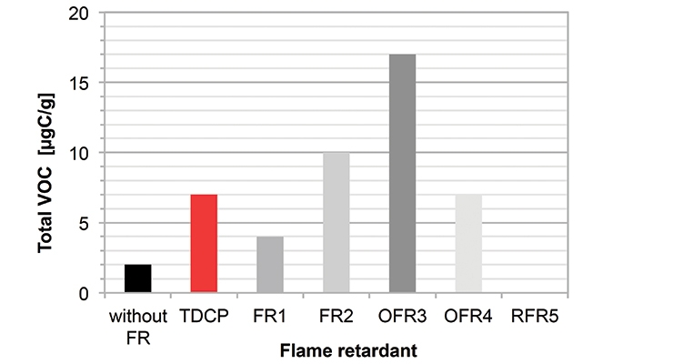 FIGURE 4: Polyether foam with 6 php flame retardant – TVOC (VDA 277).