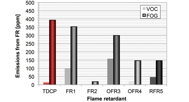 FIGURE 5: Polyether foam with 6 php flame retardant – emissions from flame retardants (VDA 278).