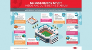 Dow: Science Behind Sport Inside, Outside the Stadium