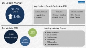 PS label demand in US to exceed $15 billion in 2021