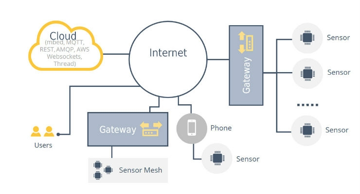 The general layout of an IoT system involves multiple, small, specialized devices and sensors communicating wirelessly with a gateway device and, in some cases, directly to the internet. The gateway devices transfer the communications from the wireless protocols to internet protocols for communication with cloud-based systems that run control and analysis applications and communicate back to the sensors.