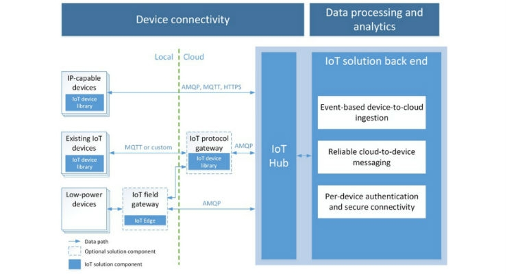 Microsoft Azure provides a ready-made Cloud environment and connectivity for IoT devices to communicate their data, be monitored, and receive commands from authorized personnel.