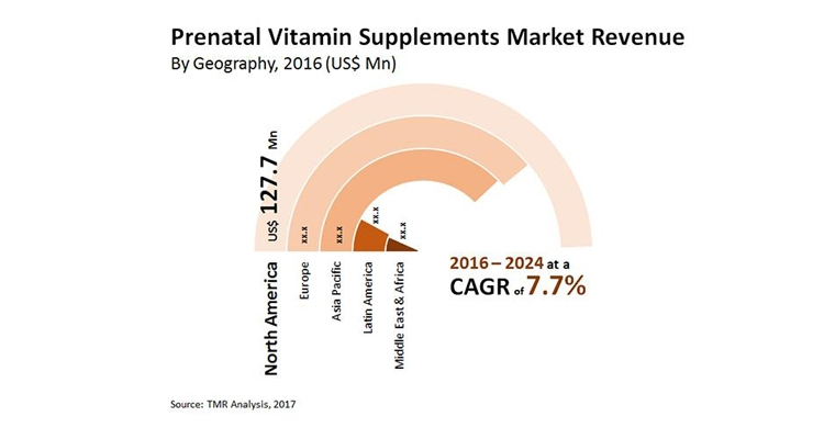 Transparency Market Research Forecasts Growth for the Global Prenatal Supplements Market