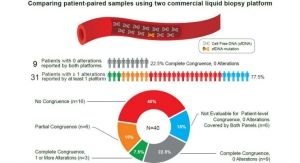Liquid Biopsy Results Differed Substantially Between Two Providers