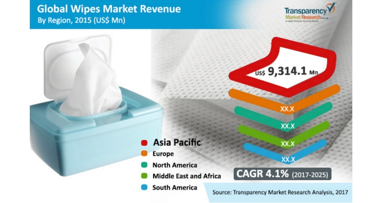 Massive Growth Opportunities in the Wipes Market, Analysts Say