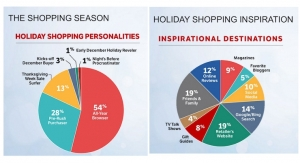 2017 Holiday Shopping Season Breaks Records